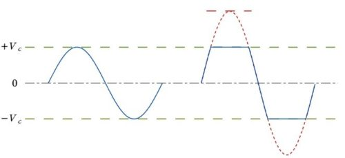 график отсечки в миксе